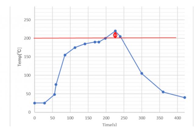 リフロー炉の温度プロファイルVAVE提案!