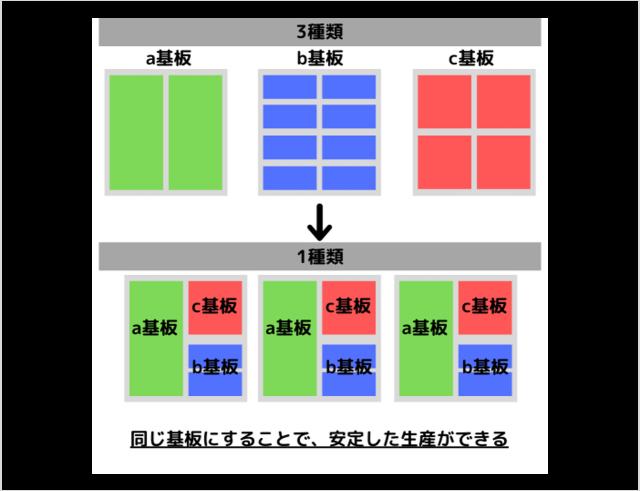 電源基板実装・量産サービス